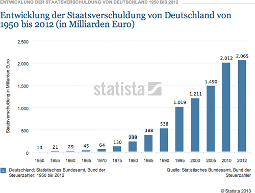 130625_entwicklung_der_staatsschulden
